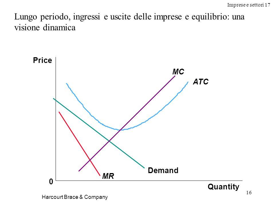 Imprese e settori 17 16 Harcourt Brace & Company Lungo periodo, ingressi e uscite delle imprese e equilibrio: una visione dinamica Quantity Price 0 De