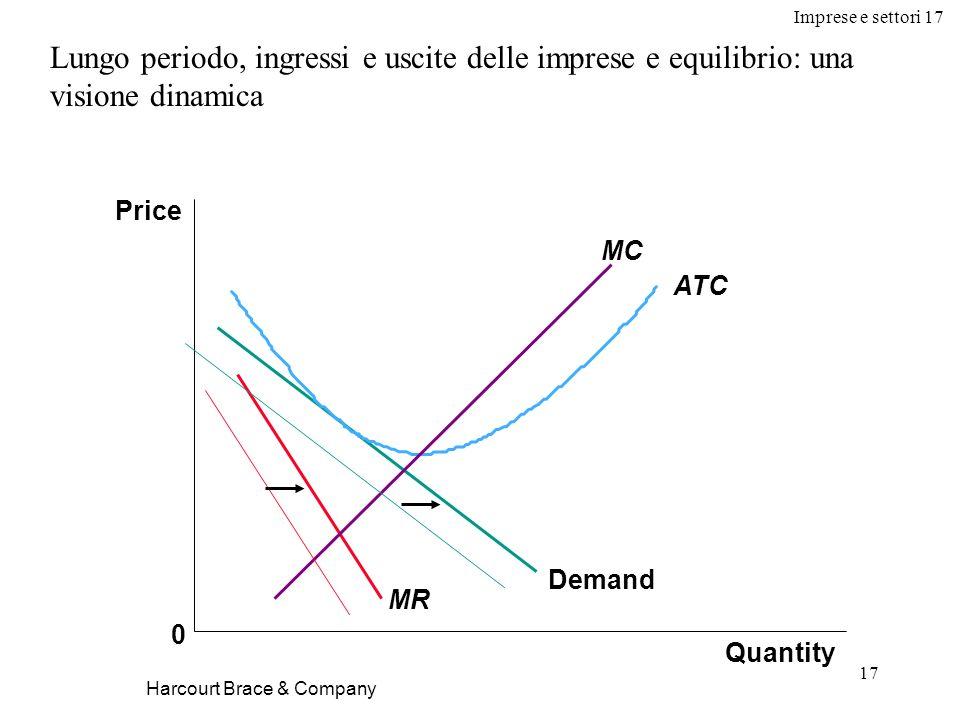 Imprese e settori 17 17 Harcourt Brace & Company Lungo periodo, ingressi e uscite delle imprese e equilibrio: una visione dinamica Quantity Price 0 De
