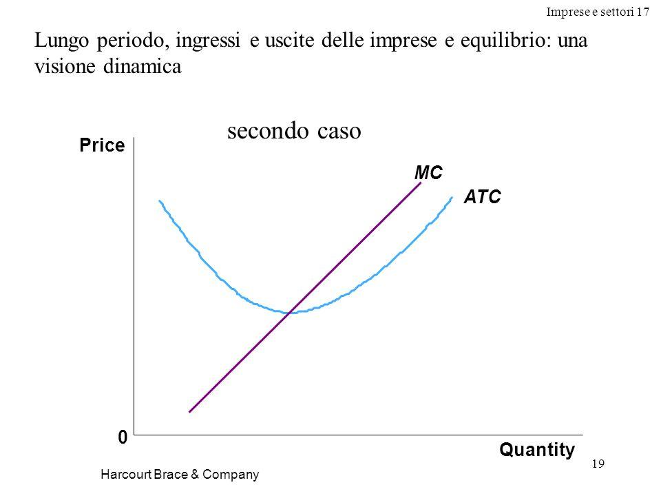 Imprese e settori 17 19 Harcourt Brace & Company Lungo periodo, ingressi e uscite delle imprese e equilibrio: una visione dinamica Quantity Price 0 AT