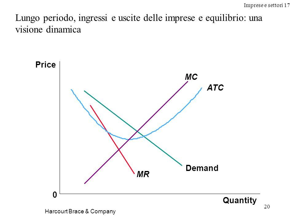Imprese e settori 17 20 Harcourt Brace & Company Lungo periodo, ingressi e uscite delle imprese e equilibrio: una visione dinamica Quantity Price 0 De