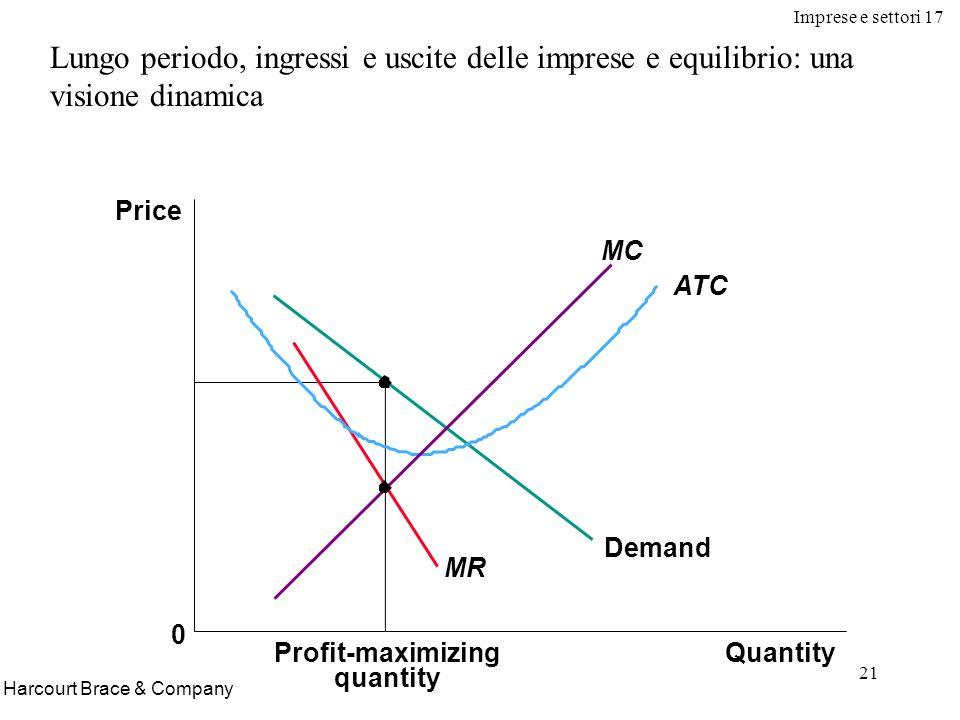 Imprese e settori 17 21 Harcourt Brace & Company Lungo periodo, ingressi e uscite delle imprese e equilibrio: una visione dinamica Profit-maximizing q