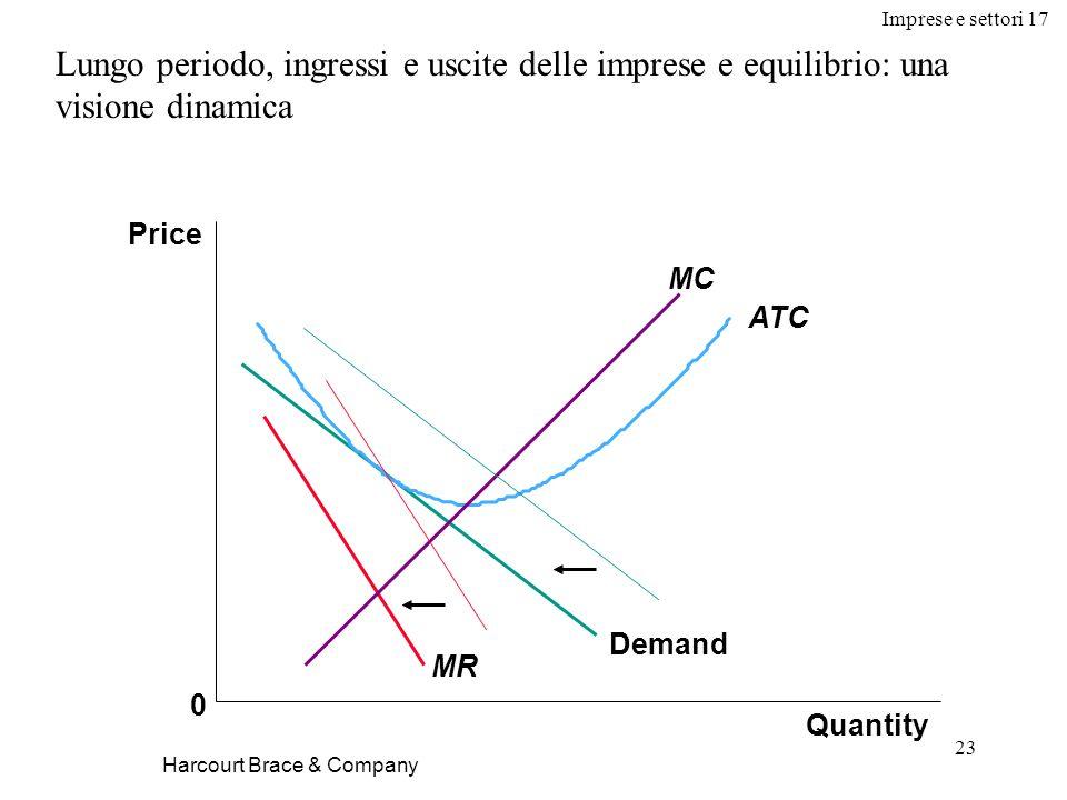 Imprese e settori 17 23 Harcourt Brace & Company Lungo periodo, ingressi e uscite delle imprese e equilibrio: una visione dinamica Quantity Price 0 De