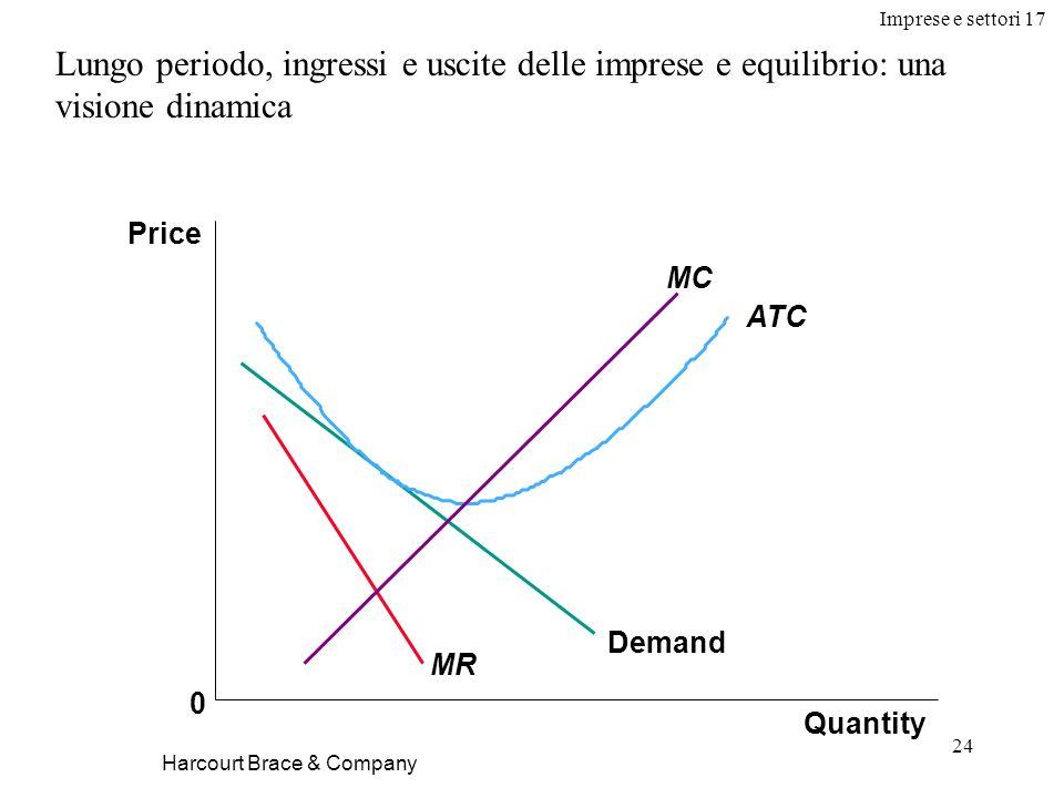 Imprese e settori 17 24 Harcourt Brace & Company Lungo periodo, ingressi e uscite delle imprese e equilibrio: una visione dinamica Quantity Price 0 De