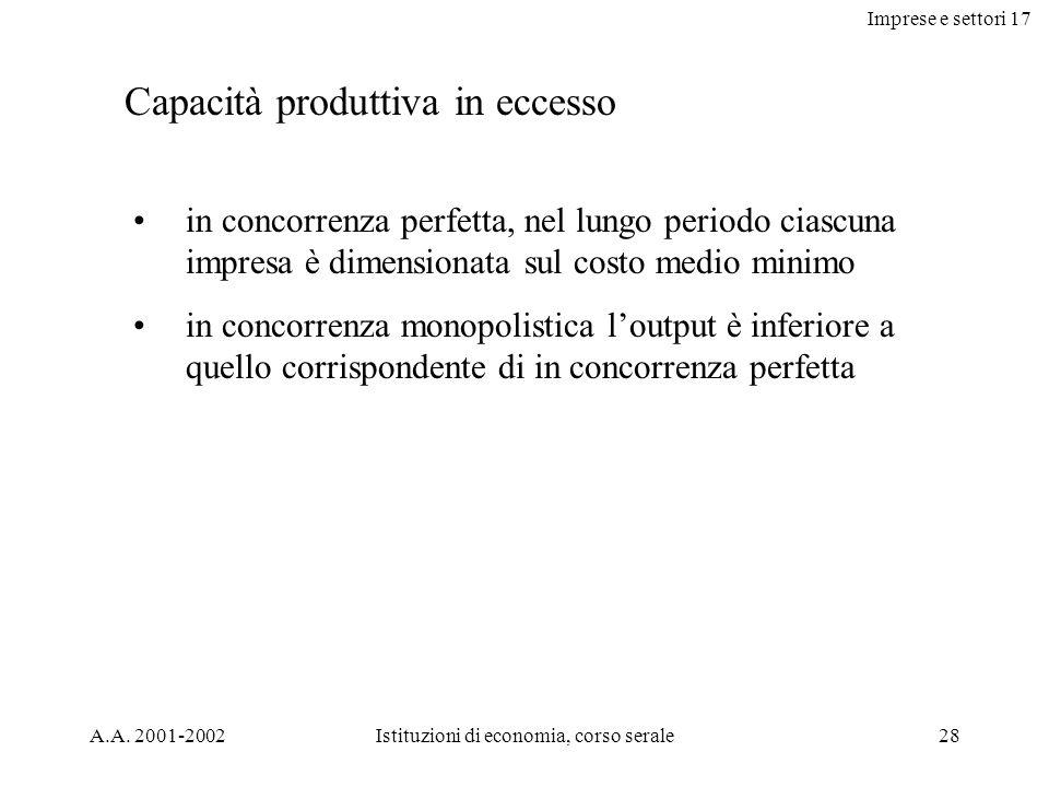 Imprese e settori 17 A.A. 2001-2002Istituzioni di economia, corso serale28 Capacità produttiva in eccesso in concorrenza perfetta, nel lungo periodo c