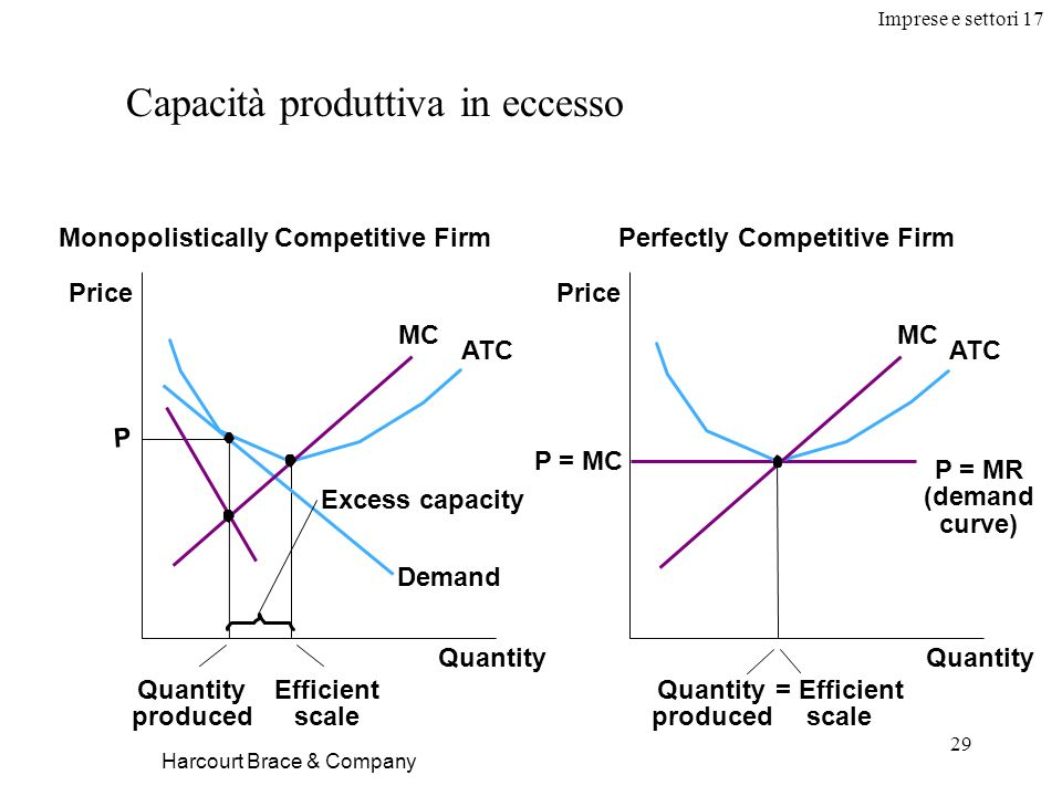 Imprese e settori 17 29 Harcourt Brace & Company Capacità produttiva in eccesso Quantity Monopolistically Competitive FirmPerfectly Competitive Firm Quantity Price P = MR (demand curve) MC ATC Quantity produced Efficient scale Price P Demand MC ATC Excess capacity P = MC Quantity produced = Efficient scale