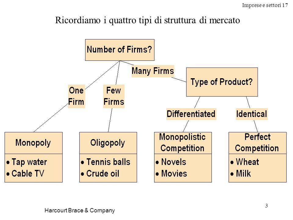 Imprese e settori 17 3 Harcourt Brace & Company Ricordiamo i quattro tipi di struttura di mercato