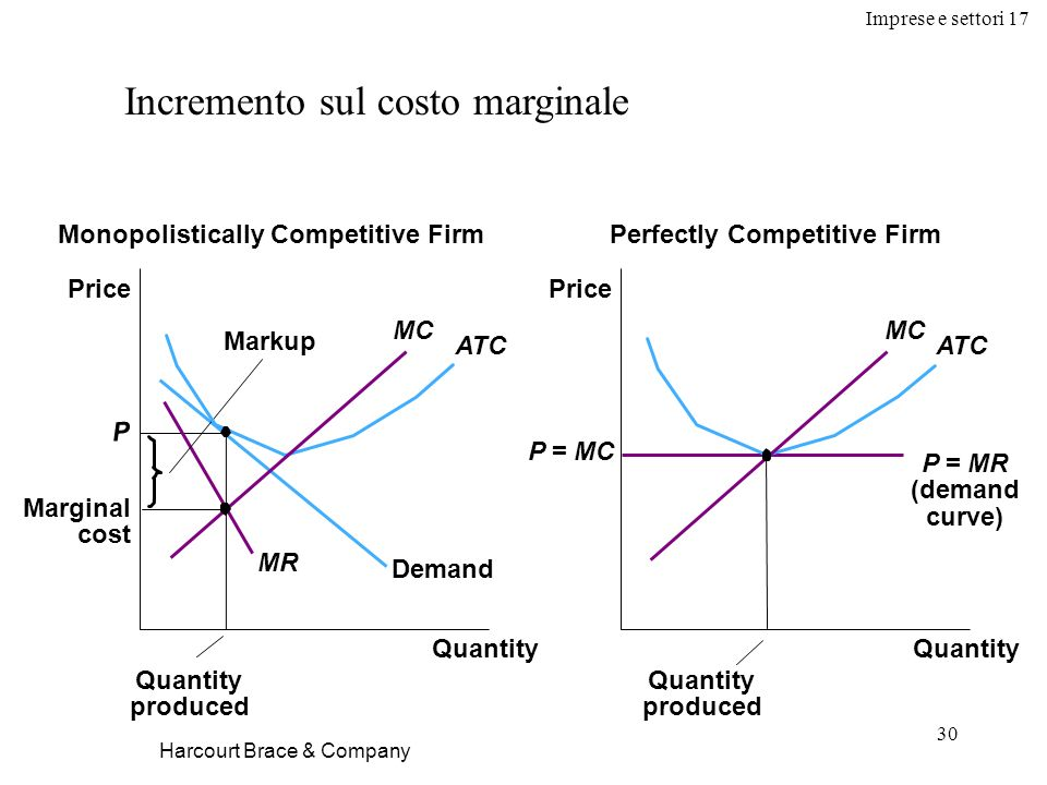 Imprese e settori 17 30 Harcourt Brace & Company Incremento sul costo marginale Quantity Monopolistically Competitive FirmPerfectly Competitive Firm Quantity Price P = MC P = MR (demand curve) MC ATC Quantity produced Price P Demand Marginal cost MC ATC MR Markup Quantity produced