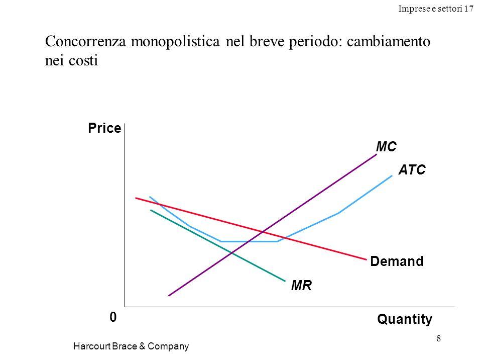 Imprese e settori 17 8 Harcourt Brace & Company Concorrenza monopolistica nel breve periodo: cambiamento nei costi Quantity 0 Price Demand MR ATC MC
