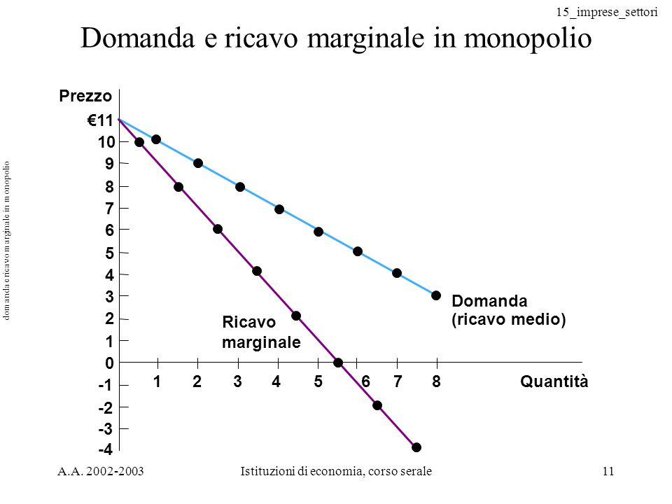 15_imprese_settori A.A. 2002-2003Istituzioni di economia, corso serale11 Domanda e ricavo marginale in monopolio Quantità Prezzo 11 10 9 8 7 6 5 4 3 2
