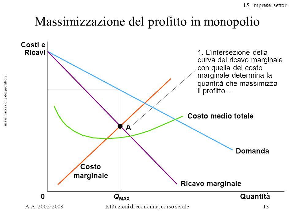 15_imprese_settori A.A. 2002-2003Istituzioni di economia, corso serale13 Massimizzazione del profitto in monopolio QuantitàQ MAX 0 Costi e Ricavi Doma
