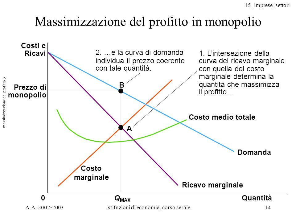 15_imprese_settori A.A. 2002-2003Istituzioni di economia, corso serale14 Massimizzazione del profitto in monopolio Prezzo di monopolio Q MAX 0 B A 2.