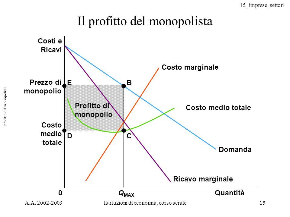 15_imprese_settori A.A. 2002-2003Istituzioni di economia, corso serale15 Il profitto del monopolista Prezzo di monopolio Costo medio totale QuantitàQ