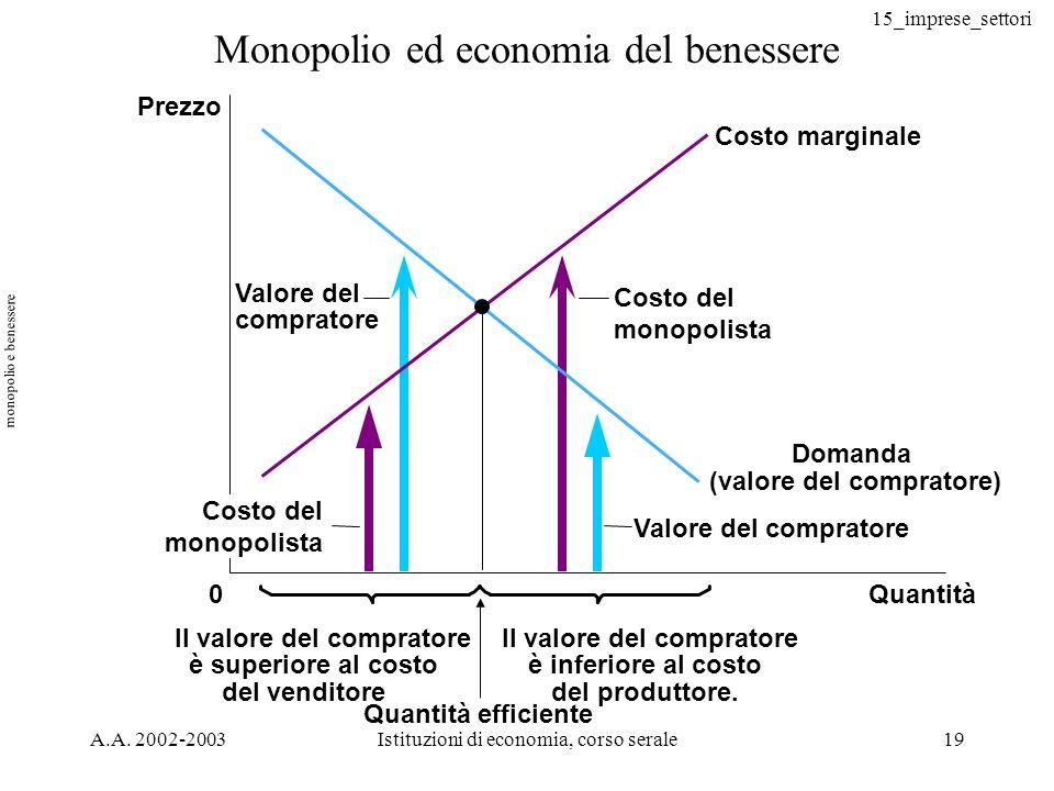 15_imprese_settori A.A. 2002-2003Istituzioni di economia, corso serale19 Monopolio ed economia del benessere Quantità0 Prezzo Domanda (valore del comp