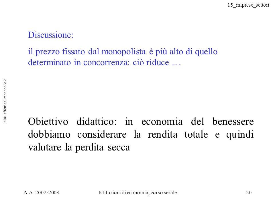 15_imprese_settori A.A. 2002-2003Istituzioni di economia, corso serale20 Discussione: il prezzo fissato dal monopolista è più alto di quello determina