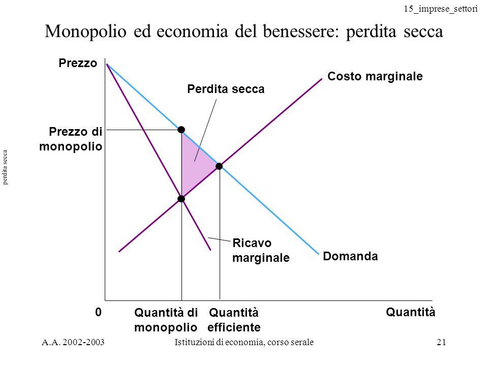 15_imprese_settori A.A. 2002-2003Istituzioni di economia, corso serale21 Monopolio ed economia del benessere: perdita secca Quantità0 Prezzo di monopo
