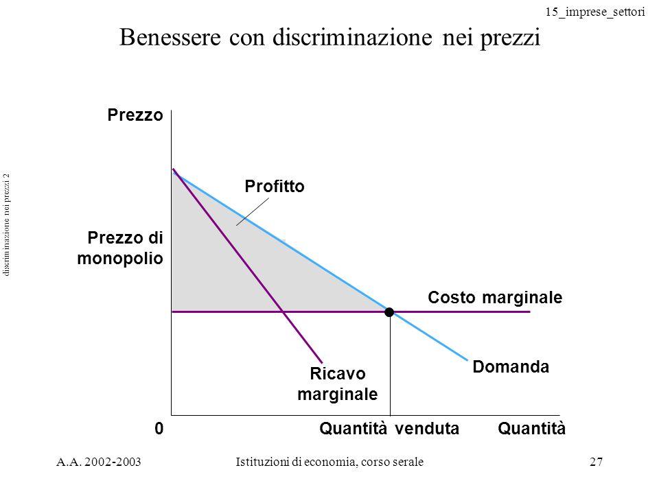 15_imprese_settori A.A. 2002-2003Istituzioni di economia, corso serale27 Benessere con discriminazione nei prezzi 0 Profitto Prezzo Prezzo di monopoli