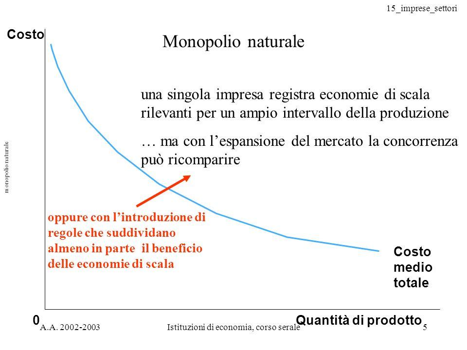 15_imprese_settori A.A. 2002-2003Istituzioni di economia, corso serale5 Monopolio naturale Quantità di prodotto Costo medio totale 0 Costo una singola