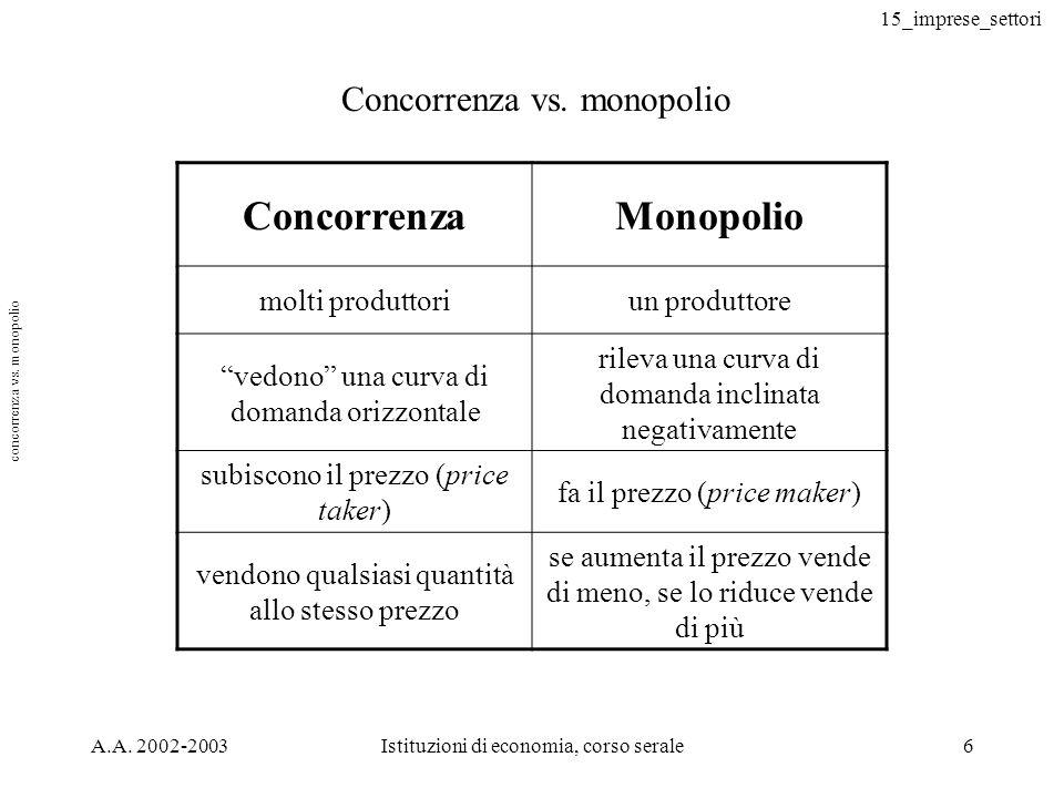 15_imprese_settori A.A. 2002-2003Istituzioni di economia, corso serale6 Concorrenza vs. monopolio ConcorrenzaMonopolio molti produttoriun produttore v