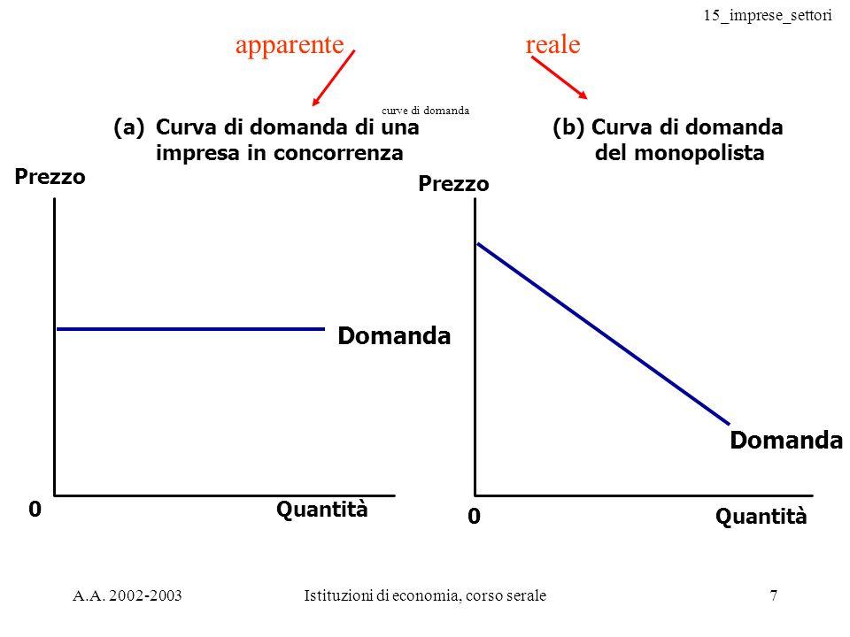 15_imprese_settori A.A. 2002-2003Istituzioni di economia, corso serale7 Quantità Domanda (a)Curva di domanda di una impresa in concorrenza (b) Curva d