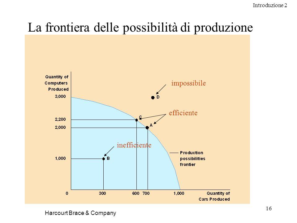 Introduzione 2 16 La frontiera delle possibilità di produzione Harcourt Brace & Company inefficiente efficiente impossibile