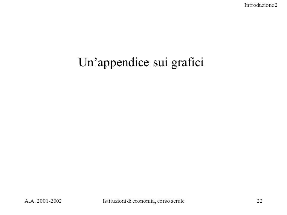 Introduzione 2 A.A. 2001-2002Istituzioni di economia, corso serale22 Unappendice sui grafici