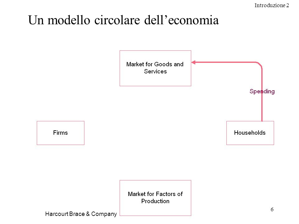 Introduzione 2 6 Harcourt Brace & Company Un modello circolare delleconomia