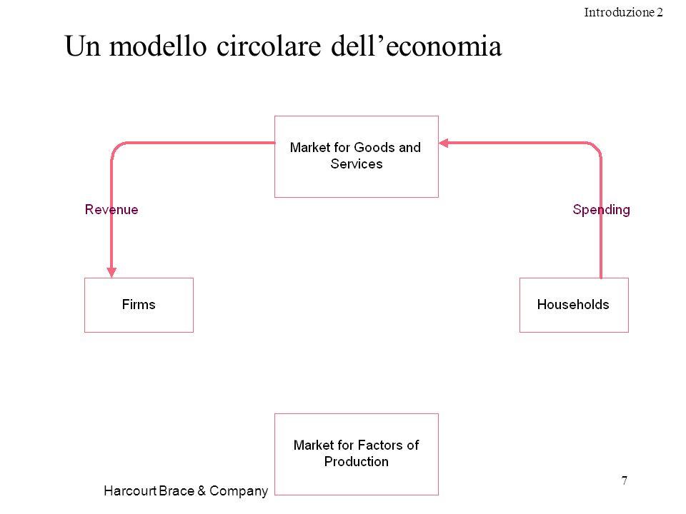 Introduzione 2 7 Harcourt Brace & Company Un modello circolare delleconomia