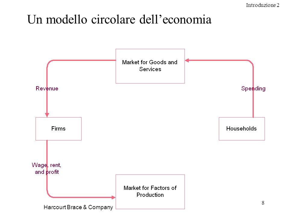 Introduzione 2 8 Harcourt Brace & Company Un modello circolare delleconomia