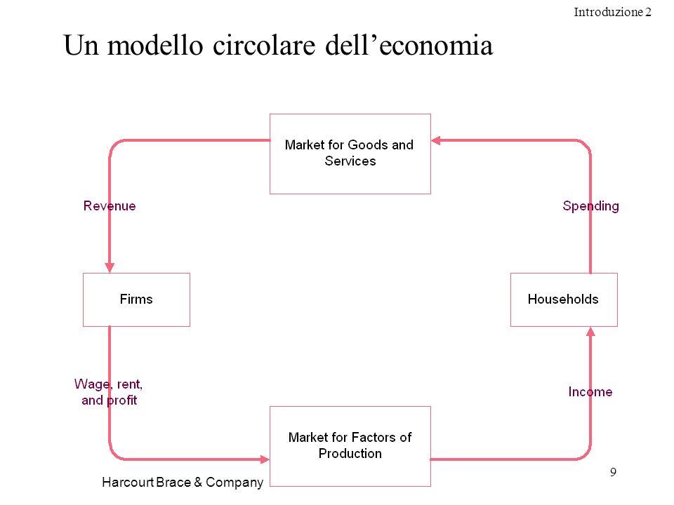 Introduzione 2 9 Harcourt Brace & Company Un modello circolare delleconomia