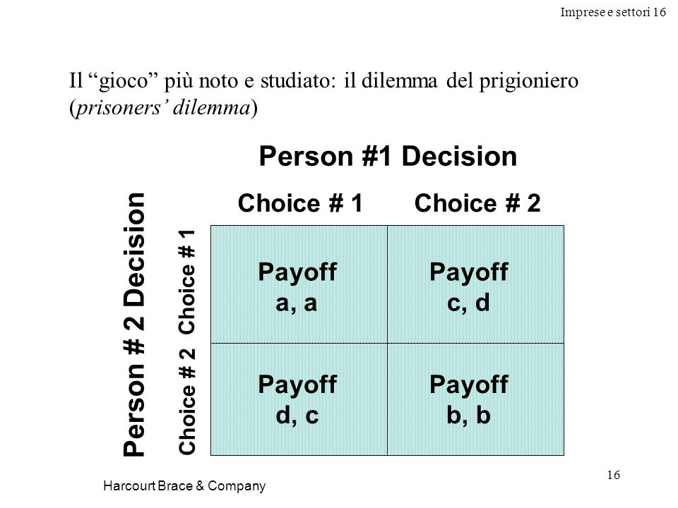 Imprese e settori 16 16 Harcourt Brace & Company Il gioco più noto e studiato: il dilemma del prigioniero (prisoners dilemma) Person #1 Decision Choice # 1Choice # 2 Person # 2 Decision Choice # 2 Choice # 1 Payoff a, a Payoff d, c Payoff c, d Payoff b, b