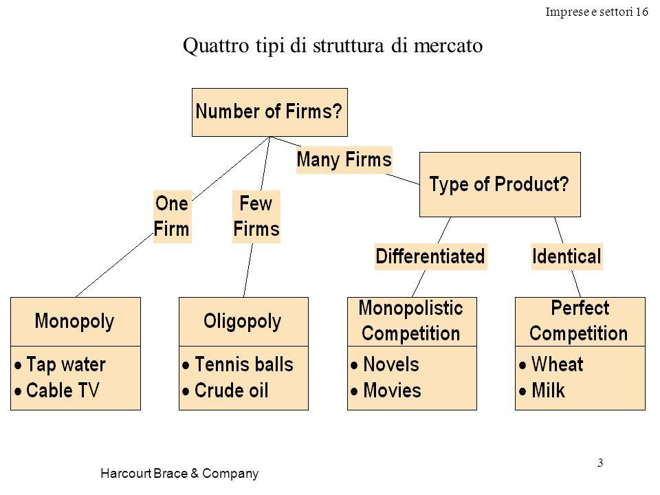 Imprese e settori 16 3 Harcourt Brace & Company Quattro tipi di struttura di mercato