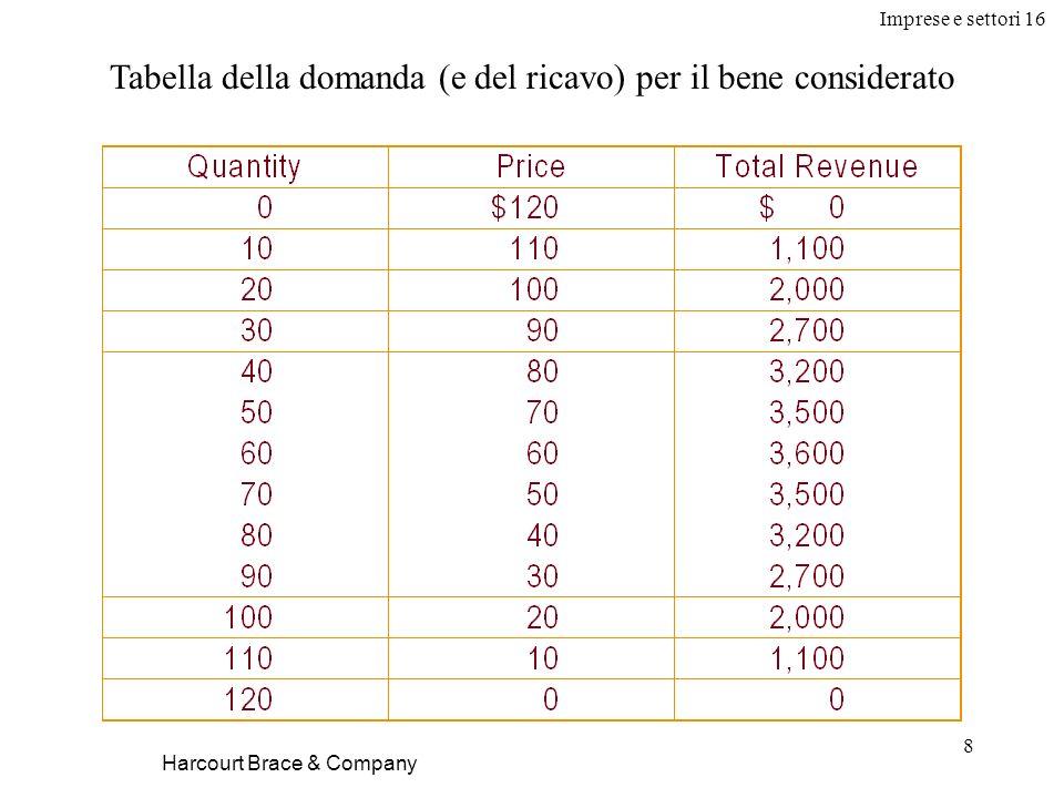 Imprese e settori 16 8 Harcourt Brace & Company Tabella della domanda (e del ricavo) per il bene considerato