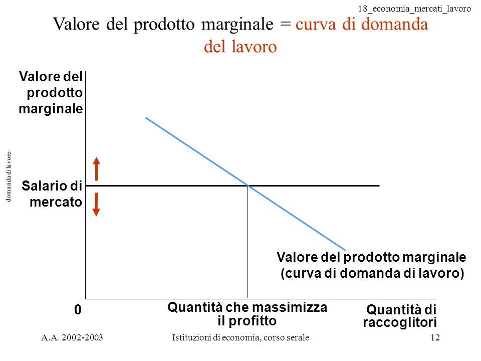 18_economia_mercati_lavoro A.A. 2002-2003Istituzioni di economia, corso serale12 domanda di lavoro Valore del prodotto marginale = curva di domanda de