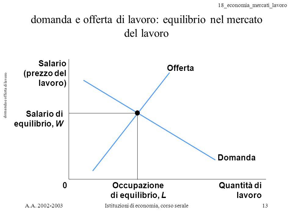 18_economia_mercati_lavoro A.A. 2002-2003Istituzioni di economia, corso serale13 domanda e offerta di lavoro domanda e offerta di lavoro: equilibrio n