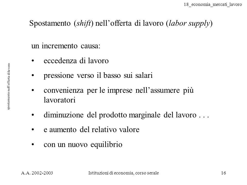 18_economia_mercati_lavoro A.A. 2002-2003Istituzioni di economia, corso serale16 spostamento nellofferta di lavoro Spostamento (shift) nellofferta di