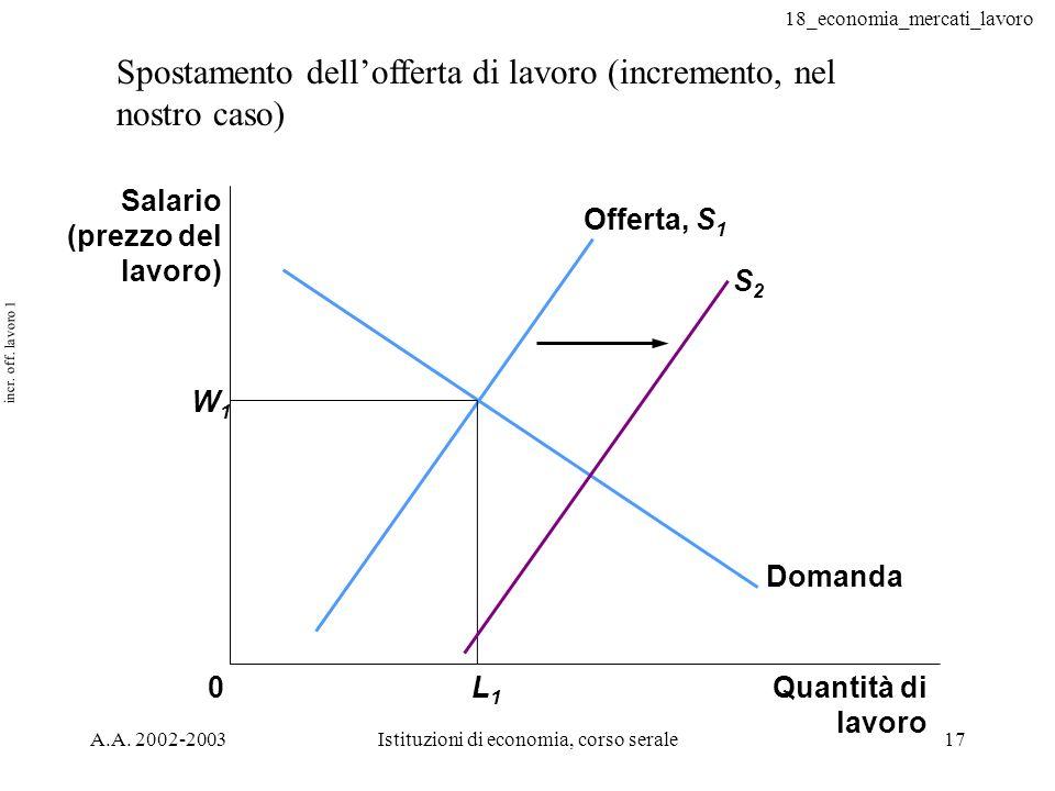 18_economia_mercati_lavoro A.A. 2002-2003Istituzioni di economia, corso serale17 incr. off. lavoro 1 Spostamento dellofferta di lavoro (incremento, ne