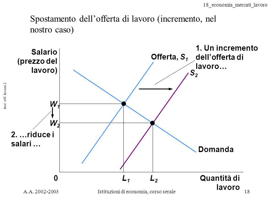 18_economia_mercati_lavoro A.A. 2002-2003Istituzioni di economia, corso serale18 incr. off. lavoro 2 Spostamento dellofferta di lavoro (incremento, ne