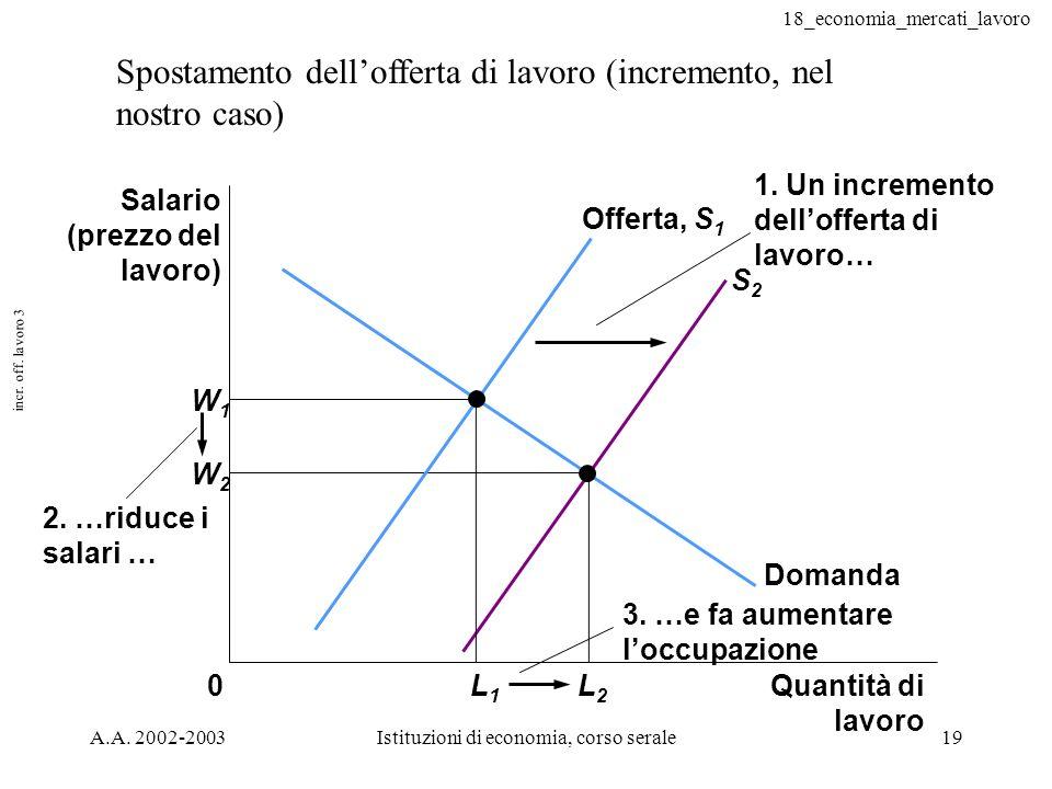 18_economia_mercati_lavoro A.A. 2002-2003Istituzioni di economia, corso serale19 incr. off. lavoro 3 Spostamento dellofferta di lavoro (incremento, ne