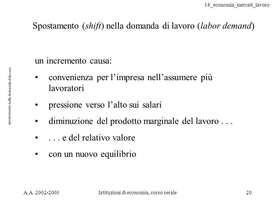 18_economia_mercati_lavoro A.A. 2002-2003Istituzioni di economia, corso serale20 spostamento nella domanda di lavoro Spostamento (shift) nella domanda