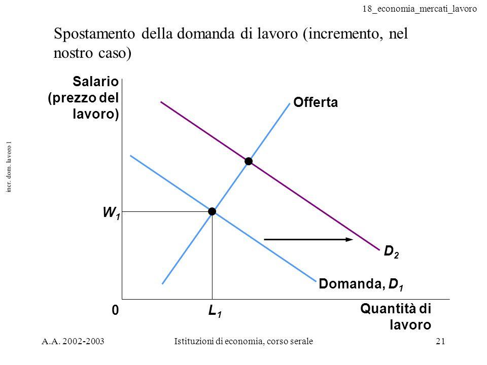 18_economia_mercati_lavoro A.A. 2002-2003Istituzioni di economia, corso serale21 incr. dom. lavoro 1 Spostamento della domanda di lavoro (incremento,