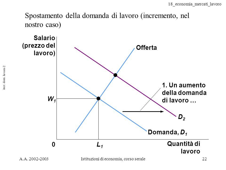 18_economia_mercati_lavoro A.A. 2002-2003Istituzioni di economia, corso serale22 incr. dom. lavoro 2 Spostamento della domanda di lavoro (incremento,