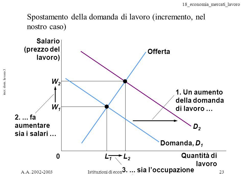 18_economia_mercati_lavoro A.A. 2002-2003Istituzioni di economia, corso serale23 incr. dom. lavoro 3 Spostamento della domanda di lavoro (incremento,