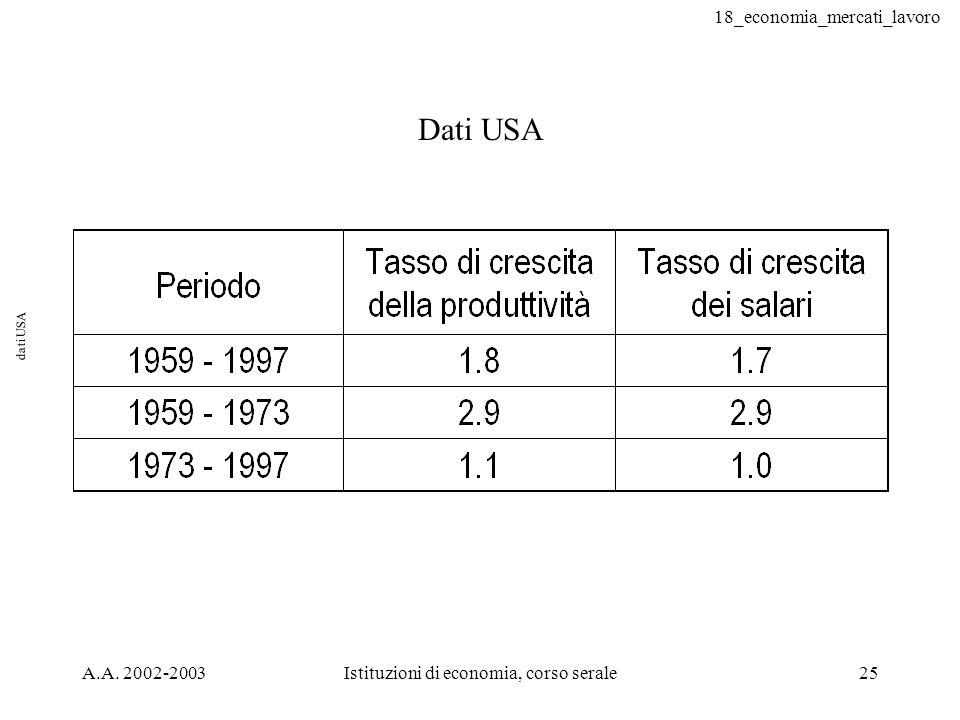 18_economia_mercati_lavoro A.A. 2002-2003Istituzioni di economia, corso serale25 dati USA Dati USA