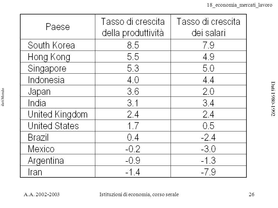 18_economia_mercati_lavoro A.A. 2002-2003Istituzioni di economia, corso serale26 dati Mondo Dati 1980-1992