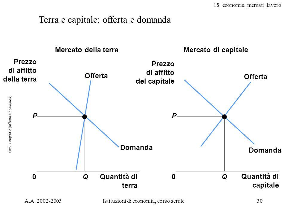 18_economia_mercati_lavoro A.A. 2002-2003Istituzioni di economia, corso serale30 terra e capitale (offerta e domanda) Terra e capitale: offerta e doma