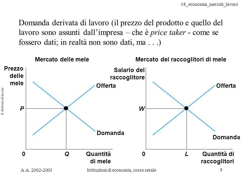18_economia_mercati_lavoro A.A. 2002-2003Istituzioni di economia, corso serale5 d. derivata di lavoro Domanda derivata di lavoro (il prezzo del prodot