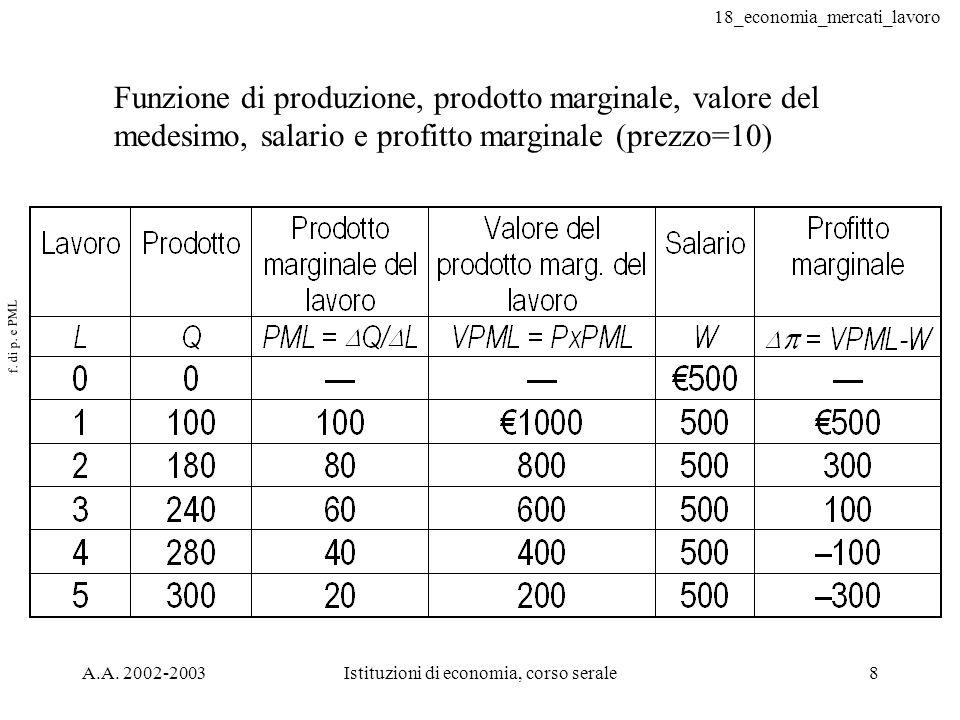18_economia_mercati_lavoro A.A. 2002-2003Istituzioni di economia, corso serale8 f. di p. e PML Funzione di produzione, prodotto marginale, valore del