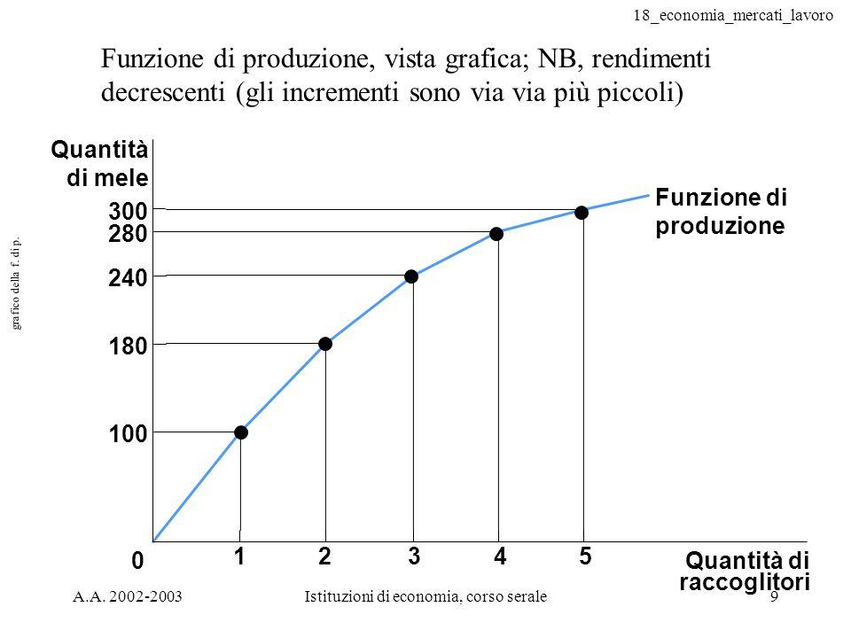 18_economia_mercati_lavoro A.A. 2002-2003Istituzioni di economia, corso serale9 grafico della f. di p. Quantità di raccoglitori 0 Quantità di mele 300