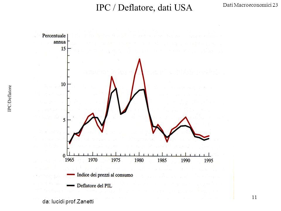 Dati Macroeconomici 23 11 IPC/Deflatore da: lucidi prof.Zanetti IPC / Deflatore, dati USA