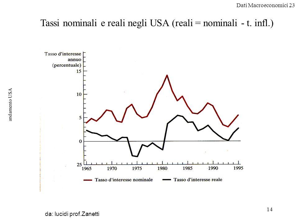 Dati Macroeconomici 23 14 andamento USA da: lucidi prof.Zanetti Tassi nominali e reali negli USA (reali = nominali - t.